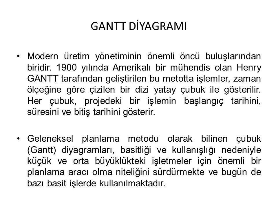 GANTT DİYAGRAMI