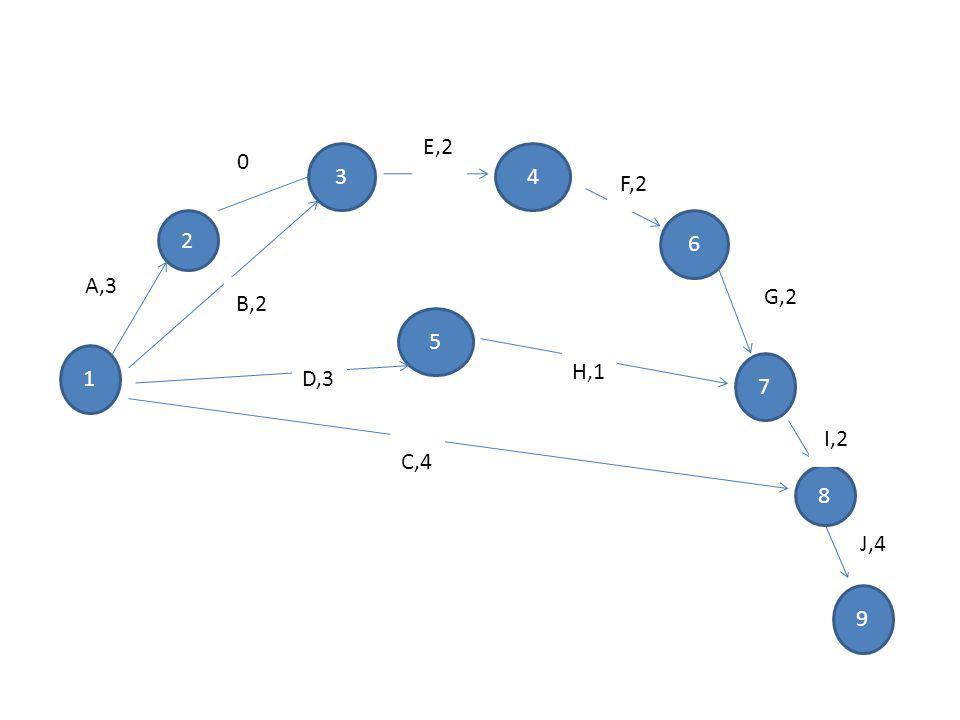 E,2 3 4 F,2 2 6 A,3 G,2 B,2 5 1 H,1 D,3 7 I,2 C,4 8 J,4 9