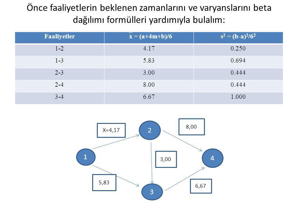 Önce faaliyetlerin beklenen zamanlarını ve varyanslarını beta dağılımı formülleri yardımıyla bulalım: