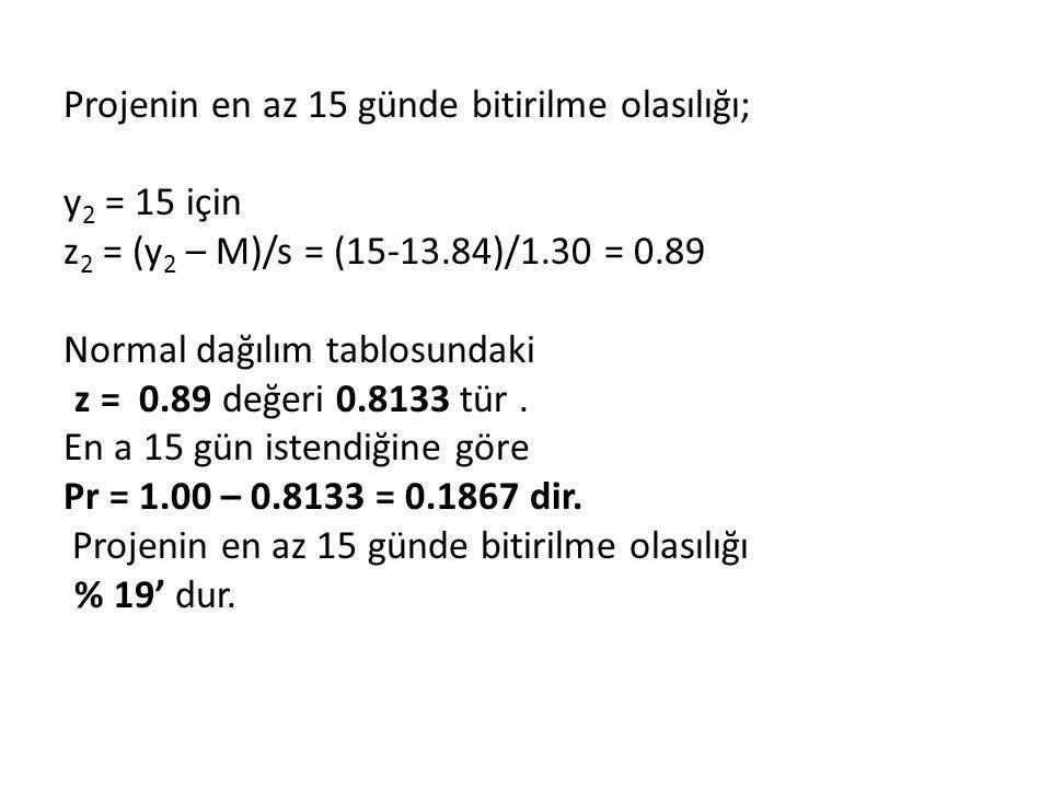 Projenin en az 15 günde bitirilme olasılığı; y2 = 15 için z2 = (y2 – M)/s = (15-13.84)/1.30 = 0.89 Normal dağılım tablosundaki z = 0.89 değeri 0.8133 tür .