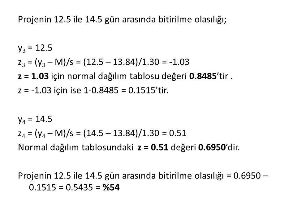 Projenin 12. 5 ile 14. 5 gün arasında bitirilme olasılığı; y3 = 12
