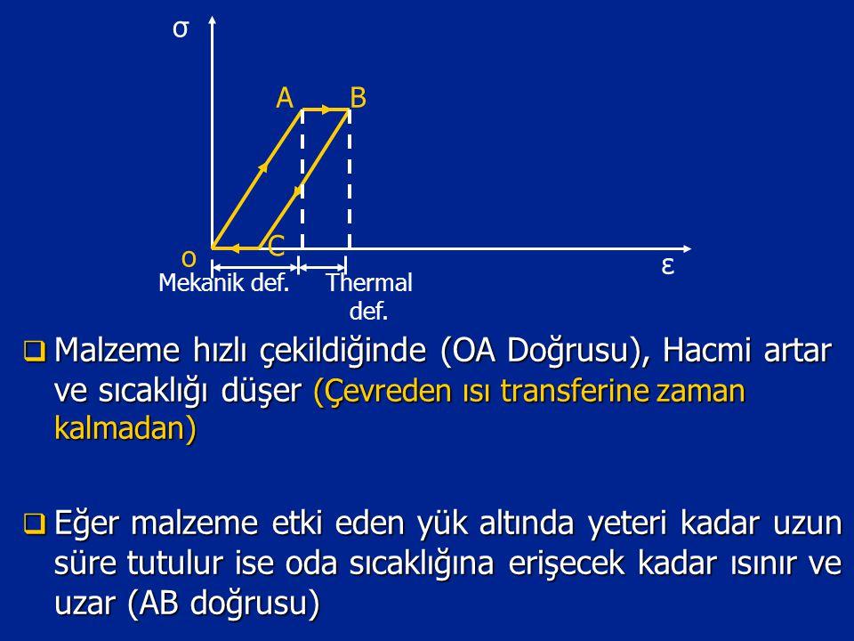 σ ε. Mekanik def. C. B. A. o. Thermal def.