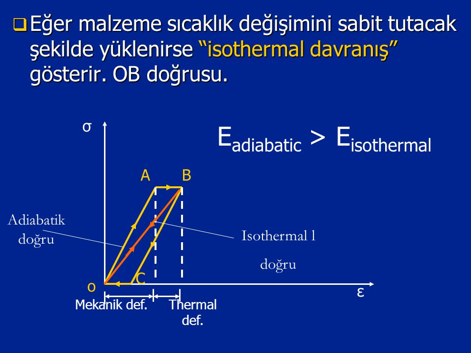 Eadiabatic > Eisothermal