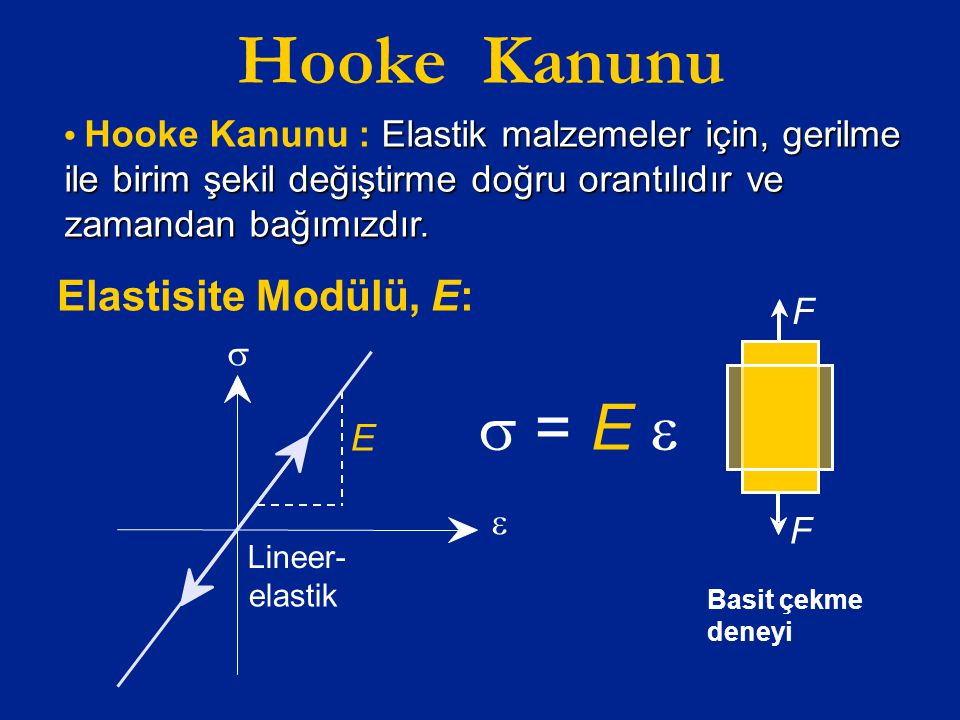 Hooke Kanunu s = E e Elastisite Modülü, E: F s E e F