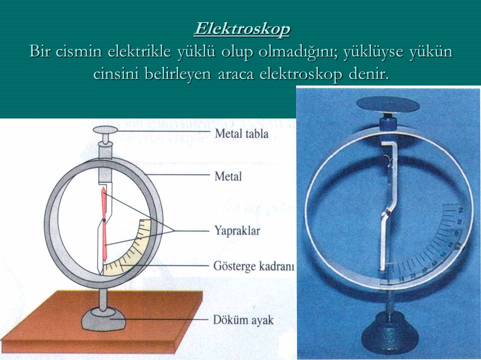 Elektroskop Bir cismin elektrikle yüklü olup olmadığını; yüklüyse yükün cinsini belirleyen araca elektroskop denir.