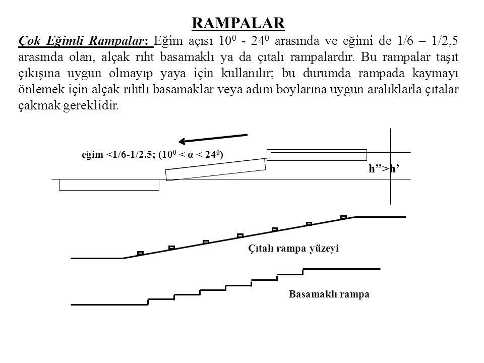 eğim <1/6-1/2.5; (100 < α < 240)