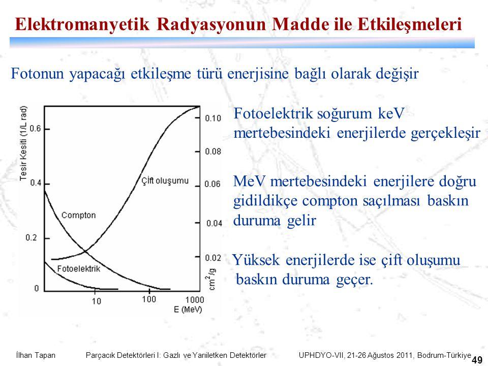 Elektromanyetik Radyasyonun Madde ile Etkileşmeleri