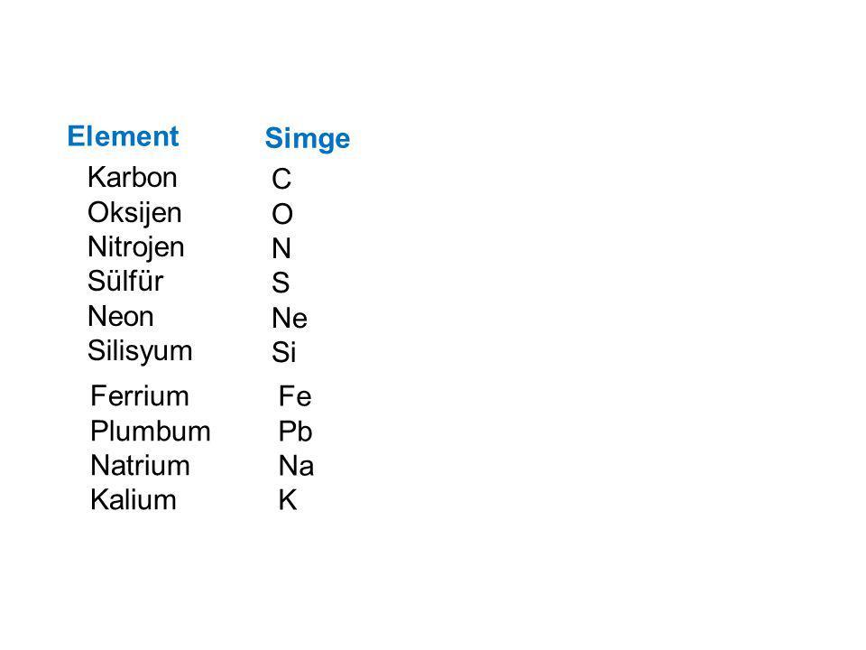 Element Simge. Karbon. Oksijen. Nitrojen. Sülfür. Neon. Silisyum. C. O. N. S. Ne. Si. Ferrium.