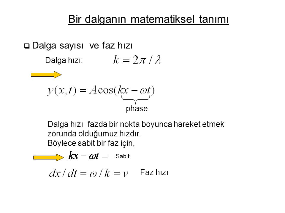 Bir dalganın matematiksel tanımı