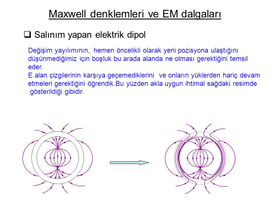 Maxwell denklemleri ve EM dalgaları