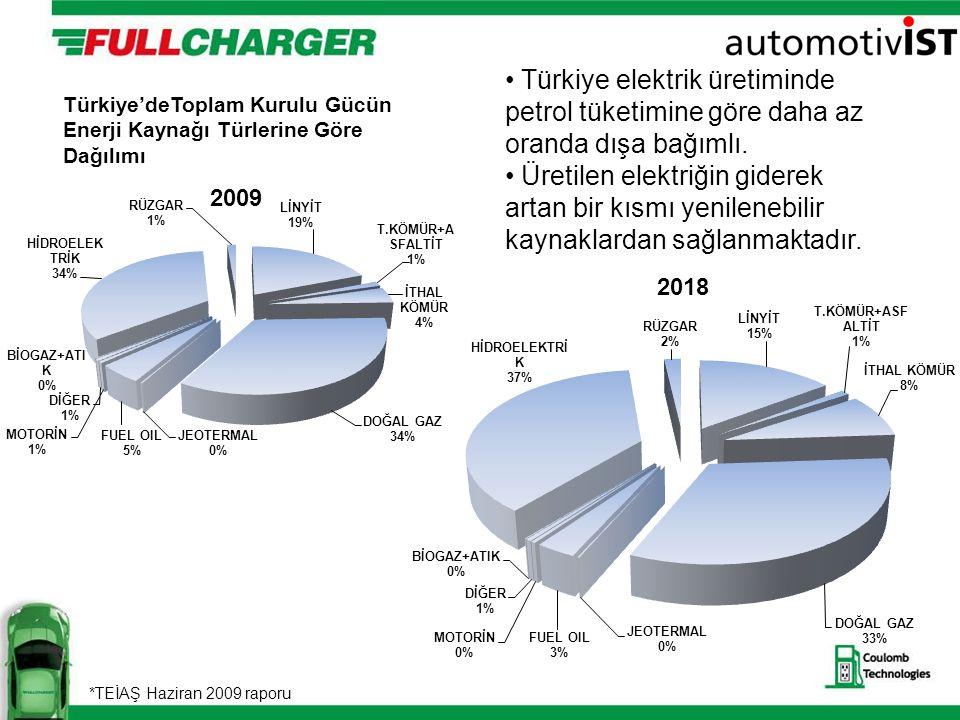 Türkiye elektrik üretiminde petrol tüketimine göre daha az oranda dışa bağımlı.