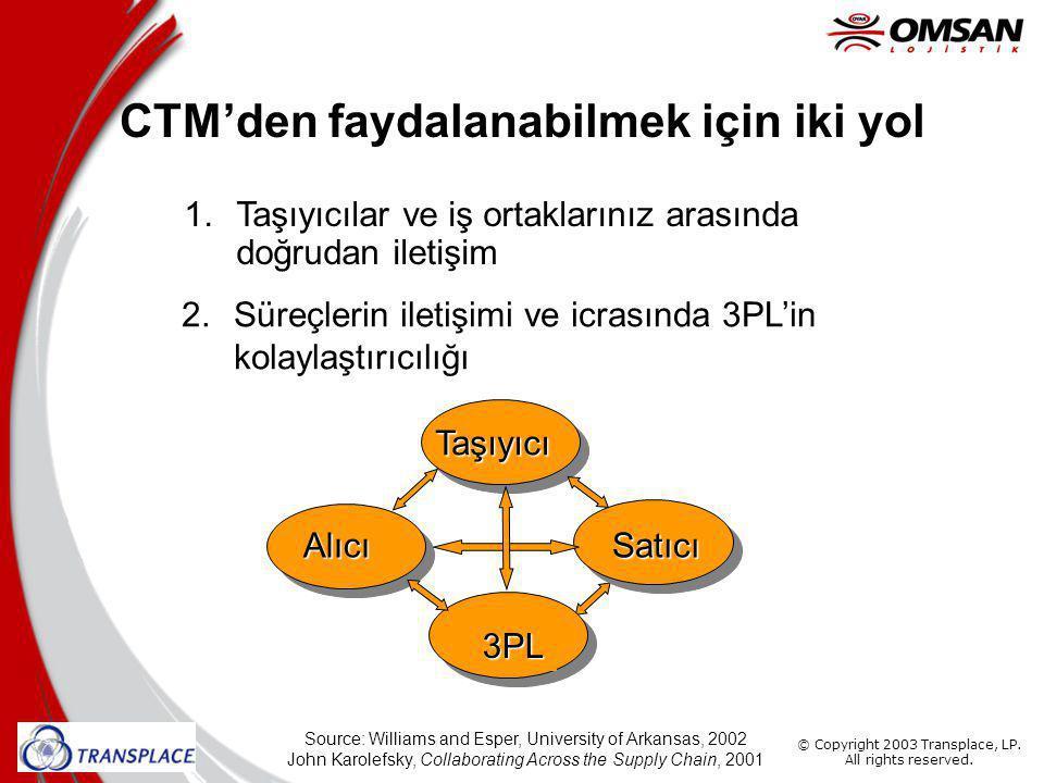 CTM'den faydalanabilmek için iki yol
