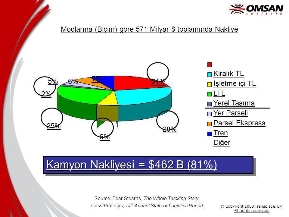 Kamyon Nakliyesi = $462 B (81%)