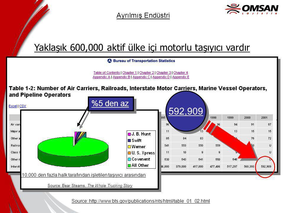 Yaklaşık 600,000 aktif ülke içi motorlu taşıyıcı vardır
