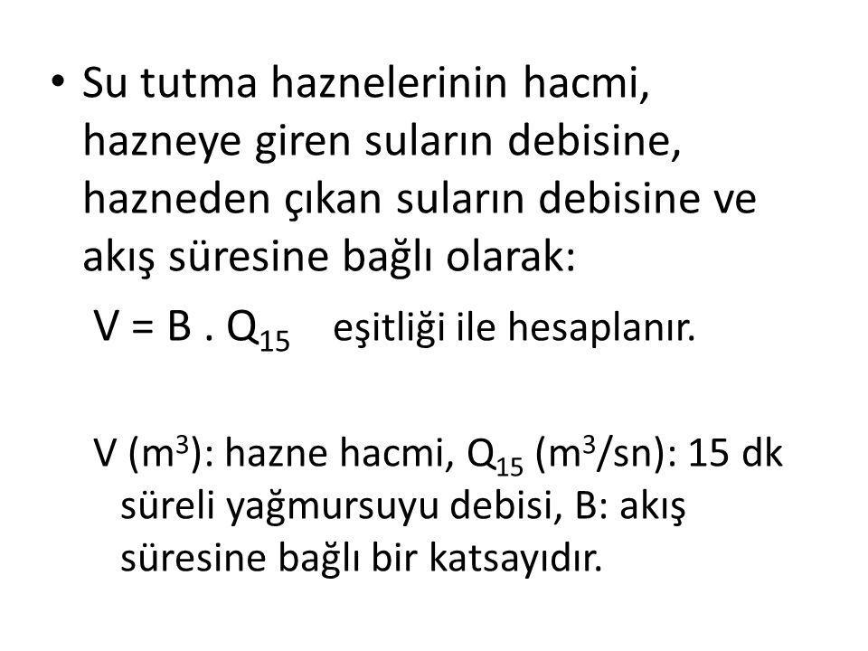 V = B . Q15 eşitliği ile hesaplanır.