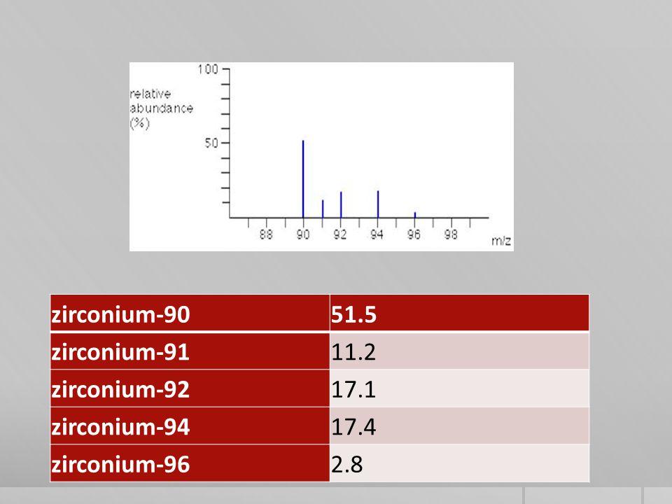 zirconium-90 51.5 zirconium-91 11.2 zirconium-92 17.1 zirconium-94 17.4 zirconium-96 2.8