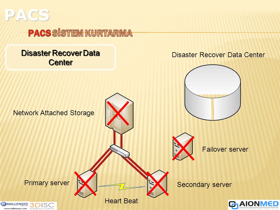 PACS PACS SİSTEM KURTARMA Disaster Recover Data Center