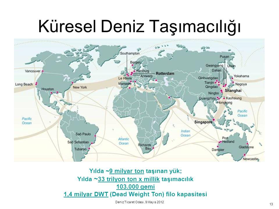 Küresel Deniz Taşımacılığı