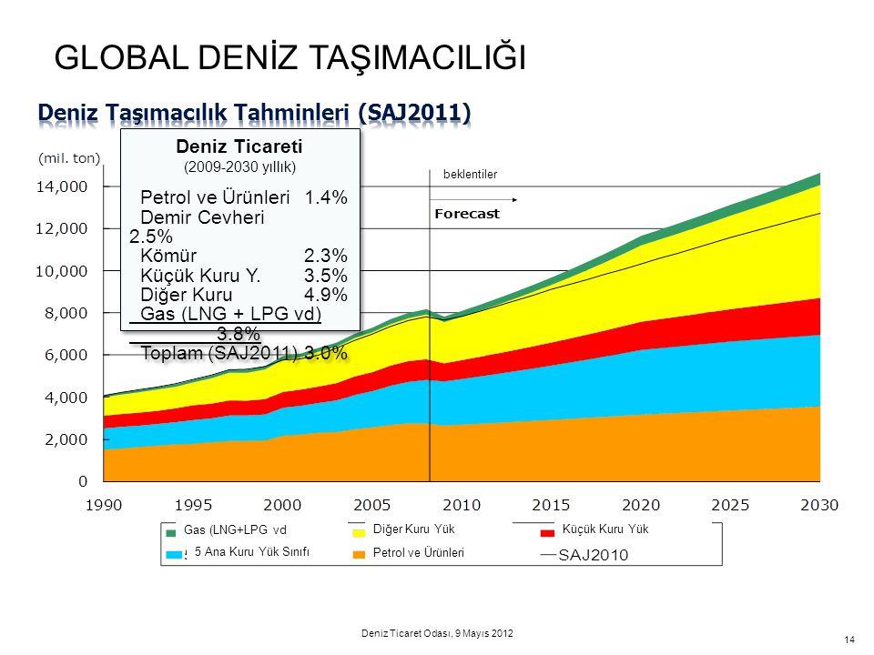 Deniz Taşımacılık Tahminleri (SAJ2011)