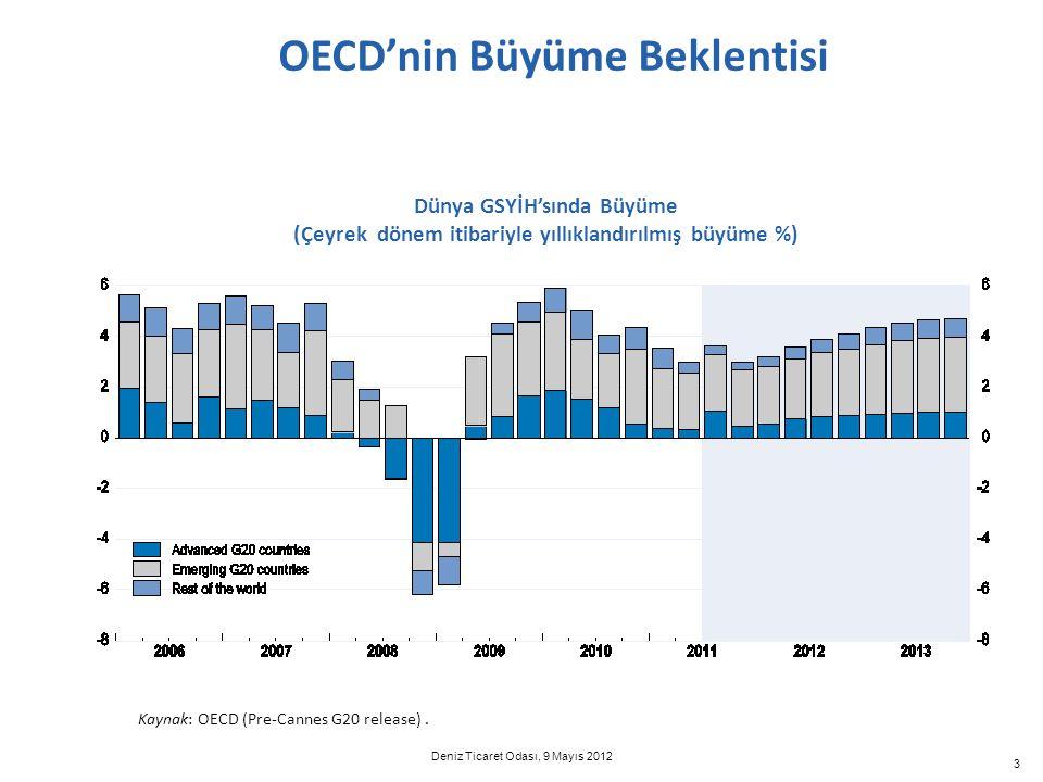 OECD'nin Büyüme Beklentisi