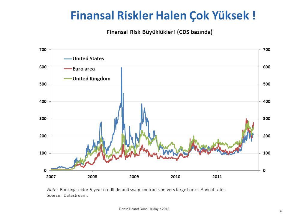 Finansal Riskler Halen Çok Yüksek !