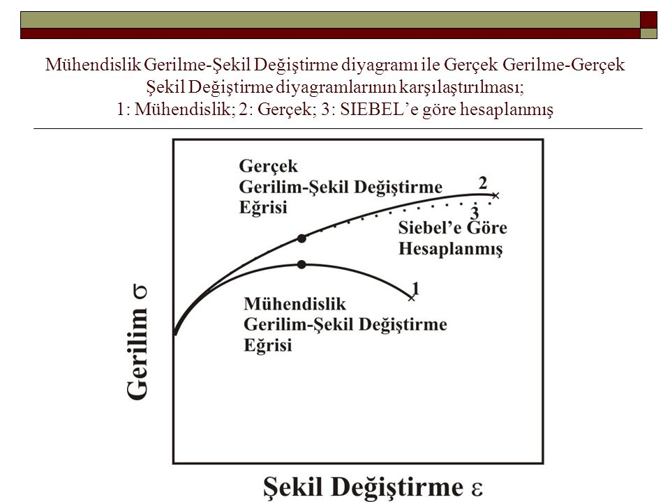 Mühendislik Gerilme-Şekil Değiştirme diyagramı ile Gerçek Gerilme-Gerçek Şekil Değiştirme diyagramlarının karşılaştırılması; 1: Mühendislik; 2: Gerçek; 3: SIEBEL'e göre hesaplanmış