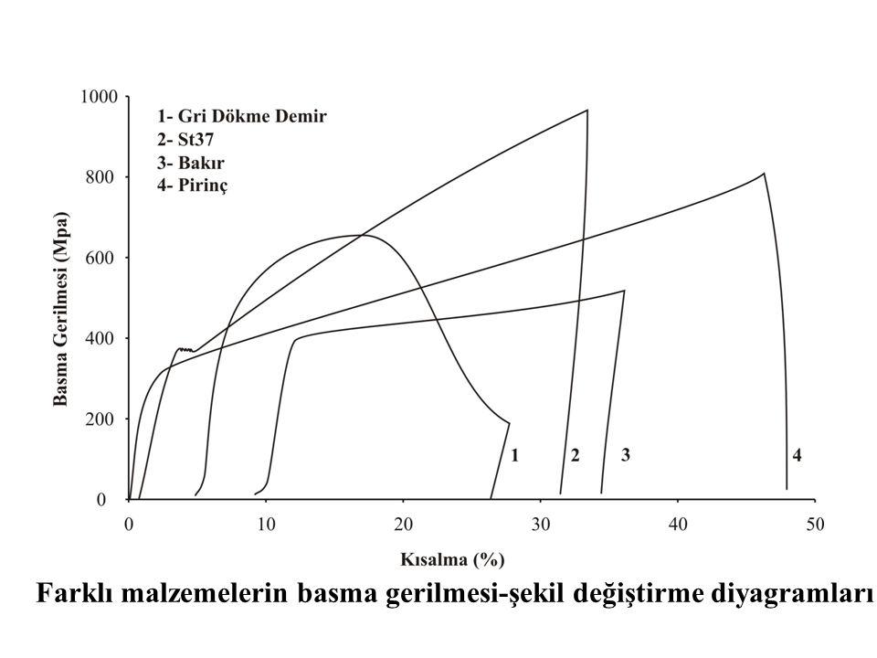 Farklı malzemelerin basma gerilmesi-şekil değiştirme diyagramları