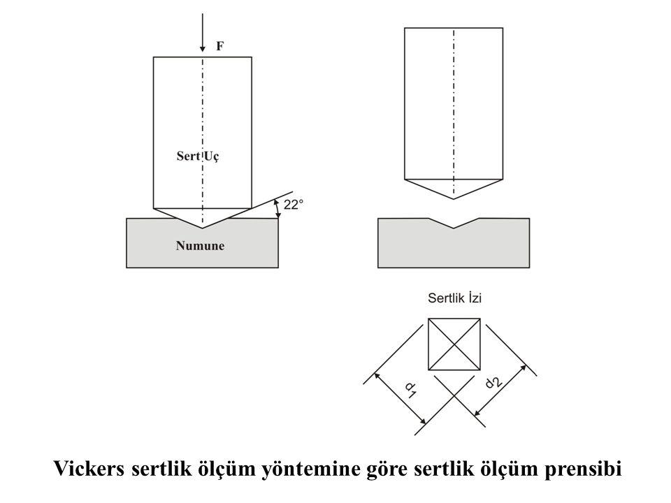 Vickers sertlik ölçüm yöntemine göre sertlik ölçüm prensibi
