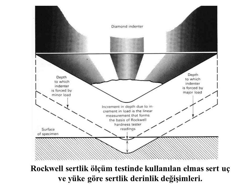Rockwell sertlik ölçüm testinde kullanılan elmas sert uç