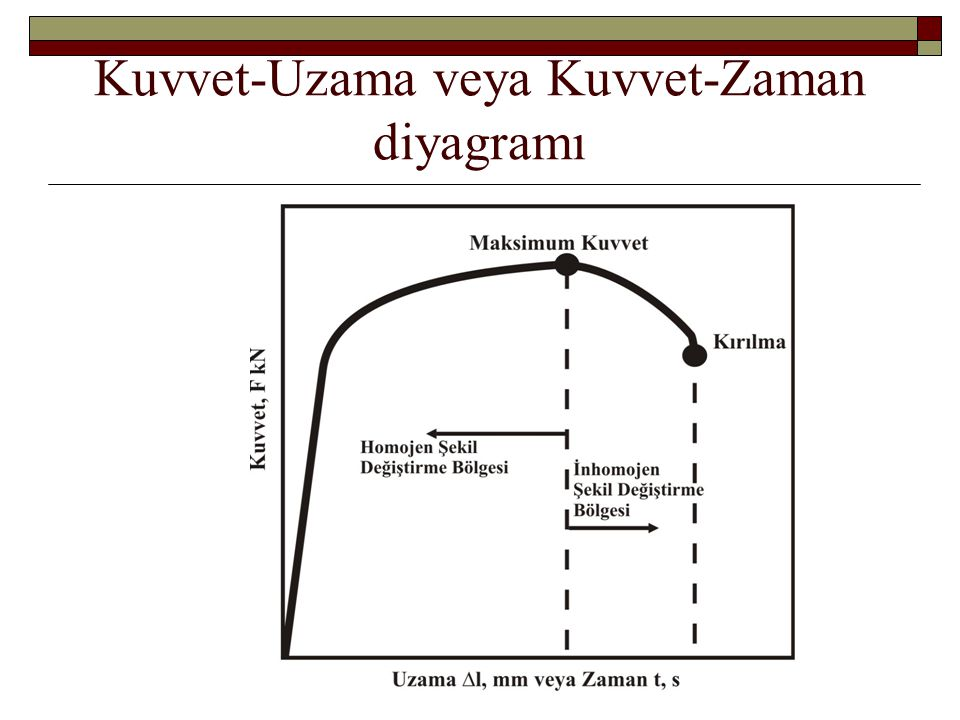 Kuvvet-Uzama veya Kuvvet-Zaman diyagramı
