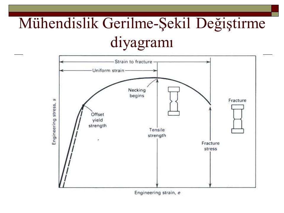 Mühendislik Gerilme-Şekil Değiştirme diyagramı
