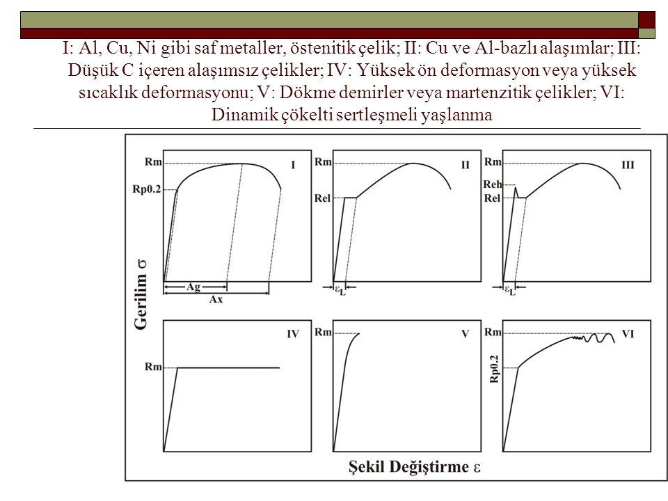 I: Al, Cu, Ni gibi saf metaller, östenitik çelik; II: Cu ve Al-bazlı alaşımlar; III: Düşük C içeren alaşımsız çelikler; IV: Yüksek ön deformasyon veya yüksek sıcaklık deformasyonu; V: Dökme demirler veya martenzitik çelikler; VI: Dinamik çökelti sertleşmeli yaşlanma
