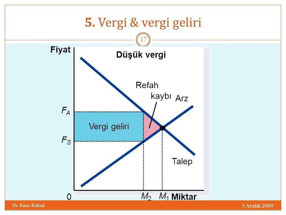 5. Vergi & vergi geliri Fiyat Düşük vergi Talep Refah kaybı Arz FA M2