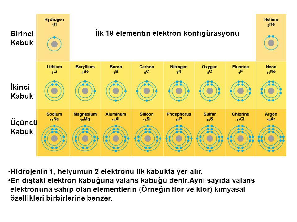 Birinci Kabuk. İkinci. Üçüncü. İlk 18 elementin elektron konfigürasyonu. Hidrojenin 1, helyumun 2 elektronu ilk kabukta yer alır.