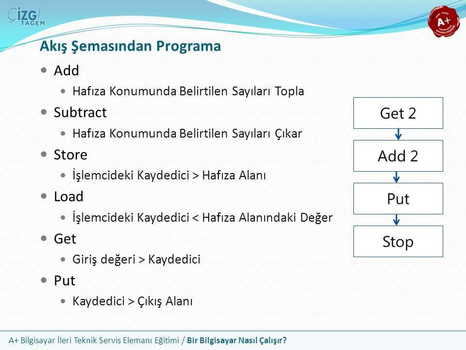 Akış Şemasından Programa
