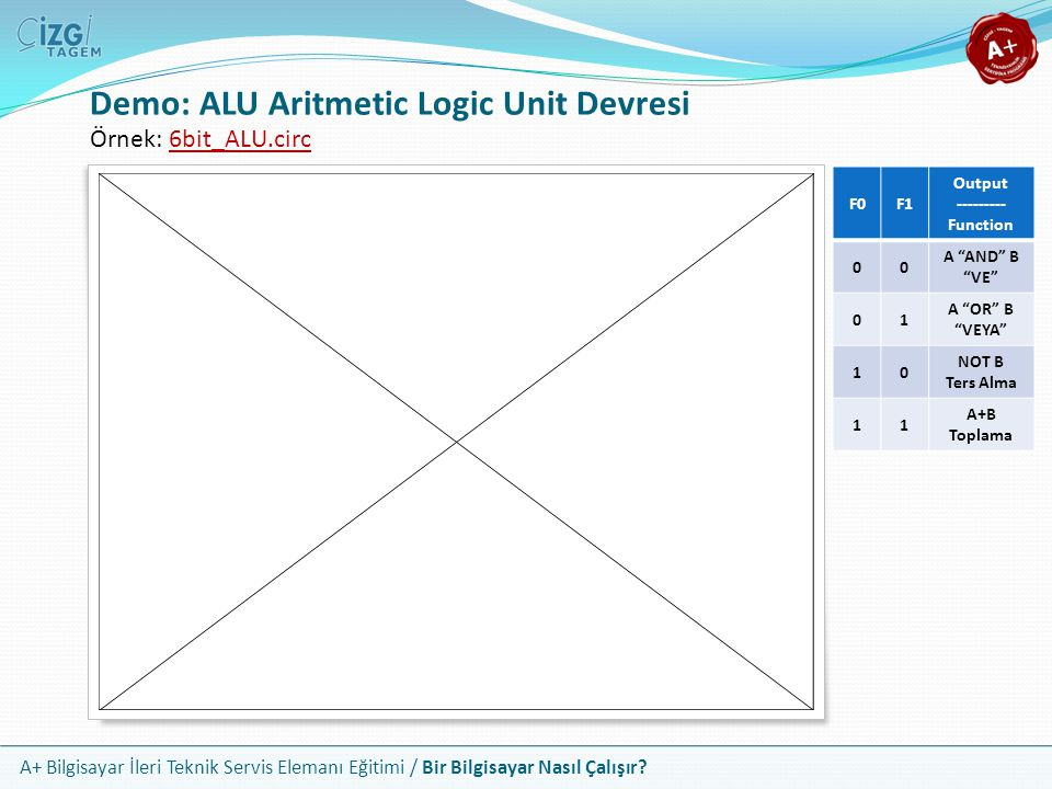 Demo: ALU Aritmetic Logic Unit Devresi