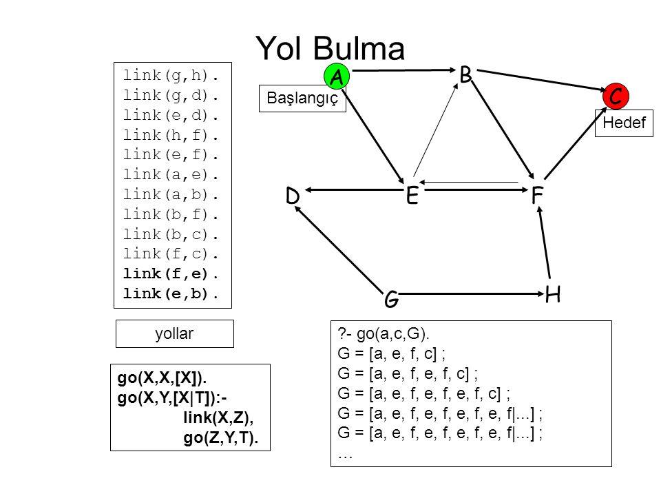 Yol Bulma A B C D E F H G link(g,h). link(g,d). link(e,d). link(h,f).