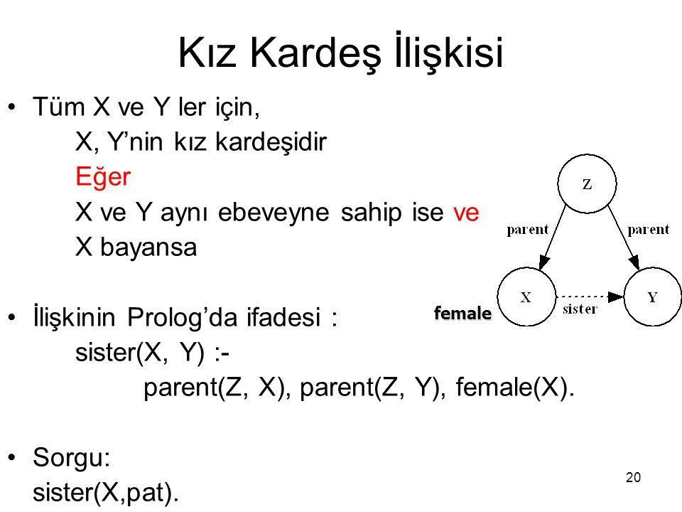 Kız Kardeş İlişkisi Tüm X ve Y ler için, X, Y'nin kız kardeşidir Eğer