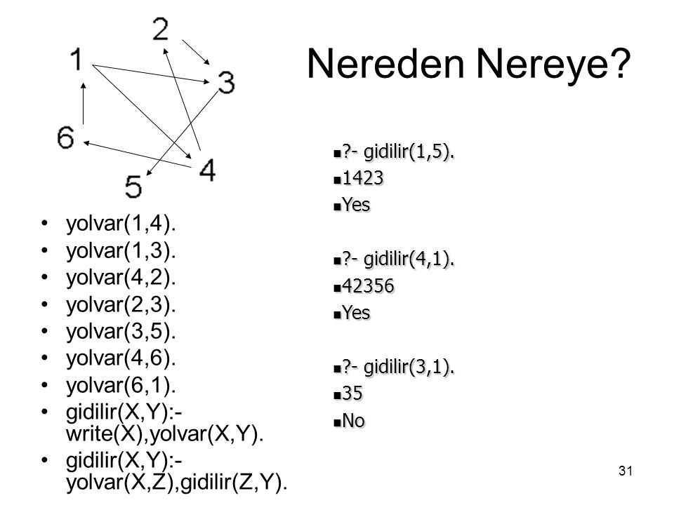Nereden Nereye yolvar(1,4). yolvar(1,3). yolvar(4,2). yolvar(2,3).