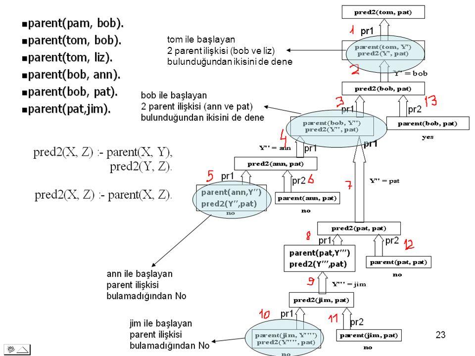 pr1 tom ile başlayan 2 parent ilişkisi (bob ve liz) bulunduğundan ikisini de dene 69