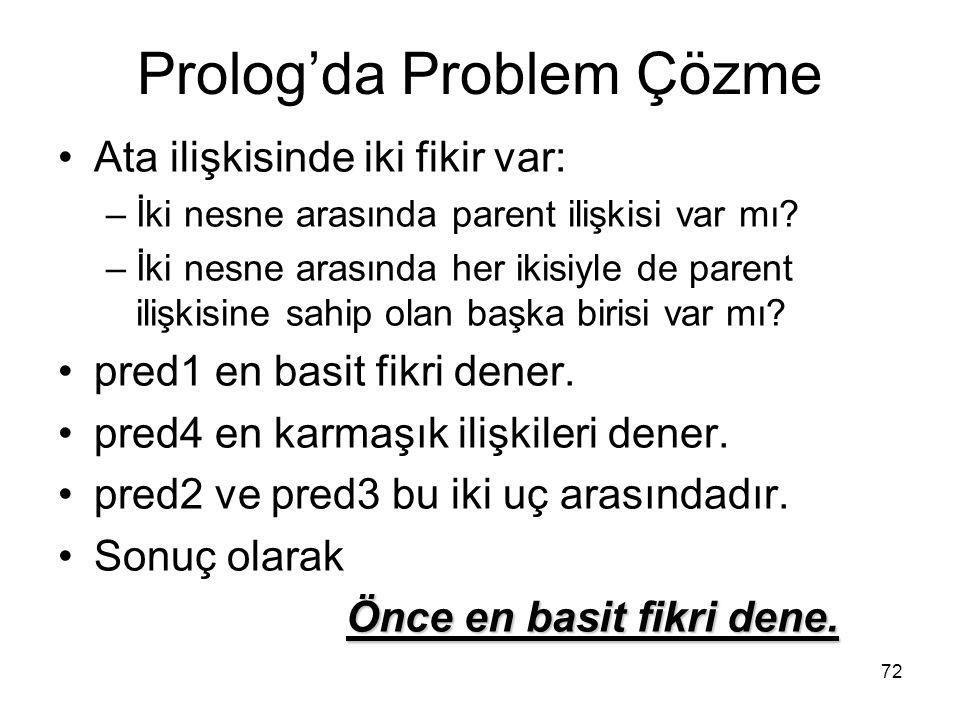 Prolog'da Problem Çözme