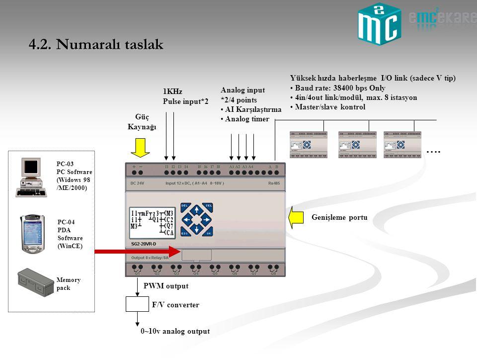 4.2. Numaralı taslak Yüksek hızda haberleşme I/O link (sadece V tip) Baud rate: 38400 bps Only. 4in/4out link/modül, max. 8 istasyon.