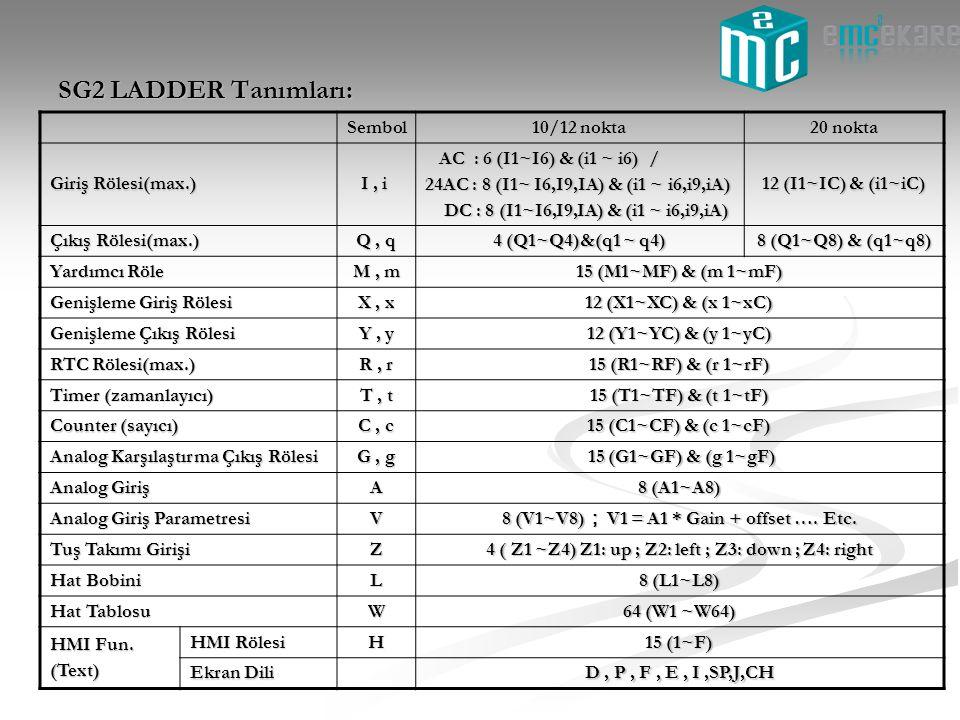 SG2 LADDER Tanımları: Sembol 10/12 nokta 20 nokta Giriş Rölesi(max.)