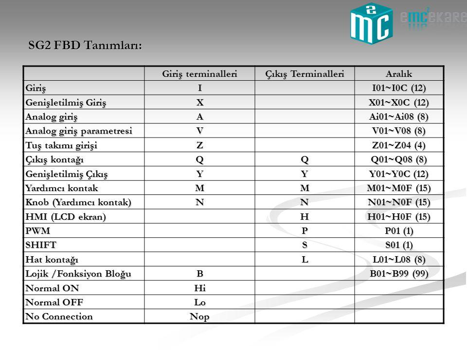 SG2 FBD Tanımları: Giriş terminalleri Çıkış Terminalleri Aralık Giriş