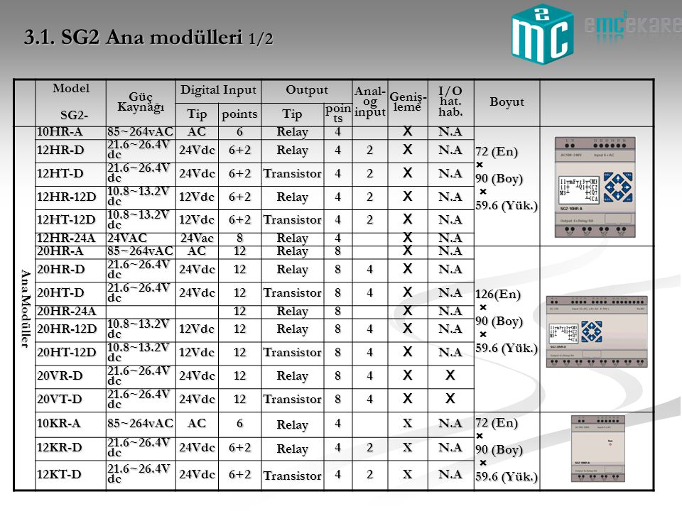 3.1. SG2 Ana modülleri 1/2 Model SG2- Güç Kaynağı Digital Input Output