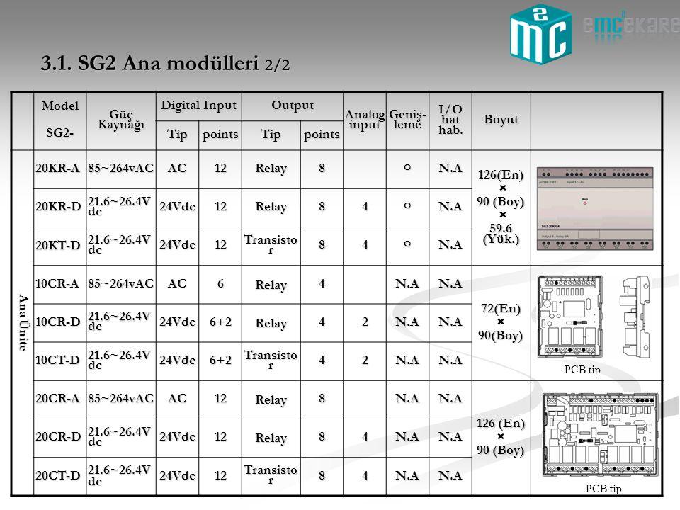 3.1. SG2 Ana modülleri 2/2 Model SG2- Güç Kaynağı Digital Input Output