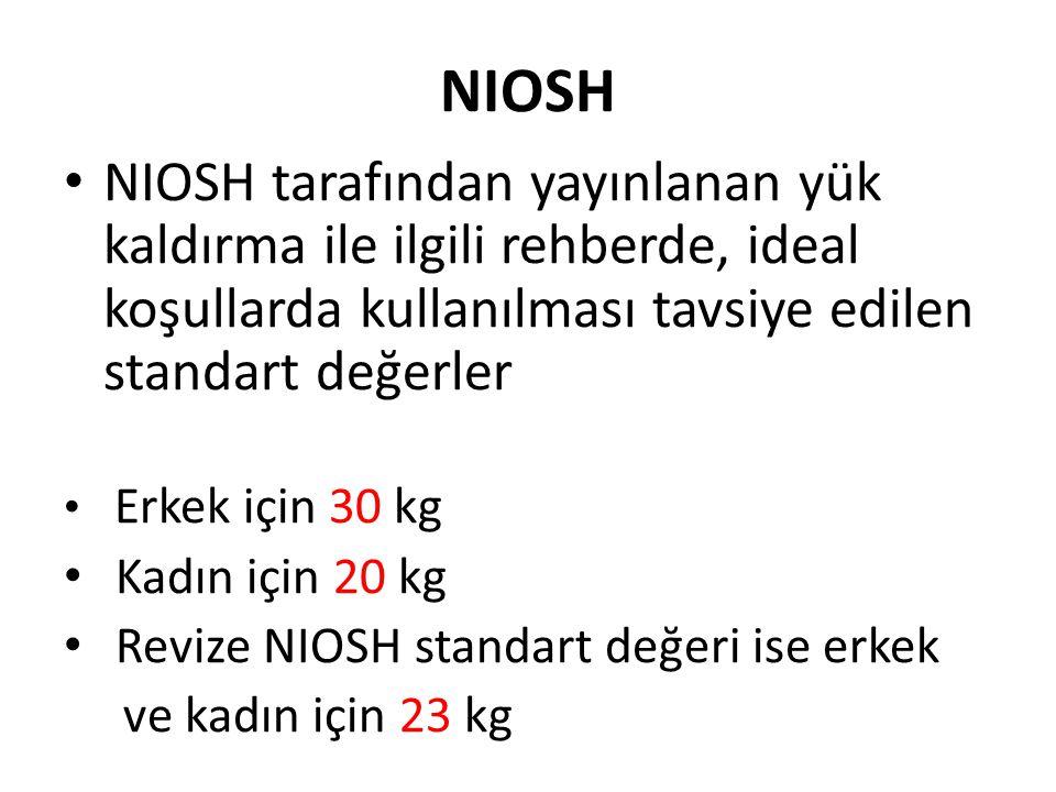 NIOSH NIOSH tarafından yayınlanan yük kaldırma ile ilgili rehberde, ideal koşullarda kullanılması tavsiye edilen standart değerler.