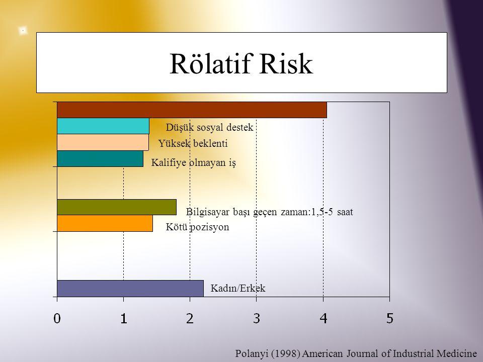 Rölatif Risk Düşük sosyal destek Yüksek beklenti Kalifiye olmayan iş