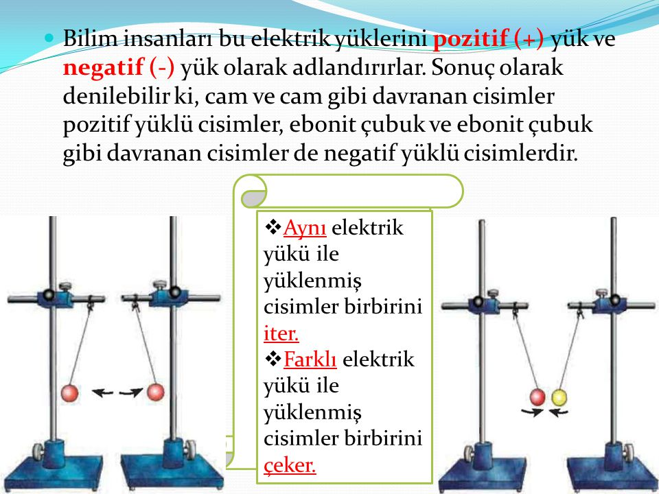 Bilim insanları bu elektrik yüklerini pozitif (+) yük ve negatif (-) yük olarak adlandırırlar. Sonuç olarak denilebilir ki, cam ve cam gibi davranan cisimler pozitif yüklü cisimler, ebonit çubuk ve ebonit çubuk gibi davranan cisimler de negatif yüklü cisimlerdir.