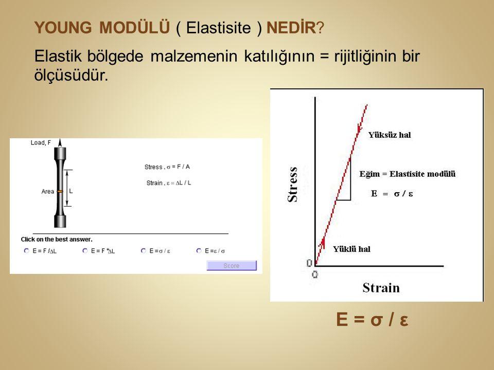 E = σ / ε YOUNG MODÜLÜ ( Elastisite ) NEDİR